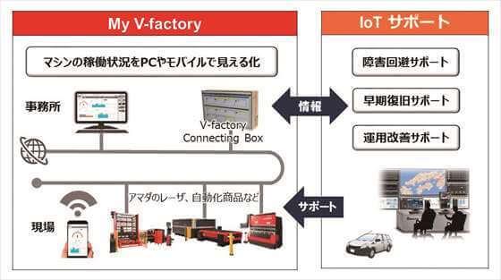 IoTソリューション「V-factory」