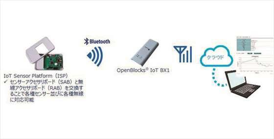 センサー監視システム