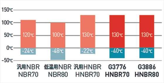 ワイドレンジHNBR Oリング材料