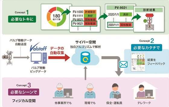 バルブ解析診断サービス 「Dx Valve Cloud Service」